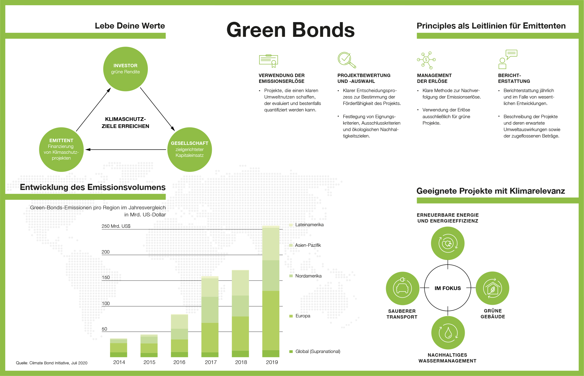 Grafik Green Bonds